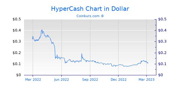 HyperCash Chart 1 Jahr