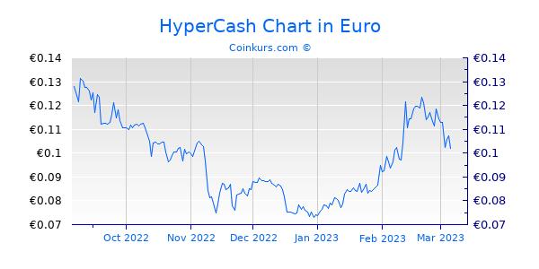 HyperCash Chart 6 Monate