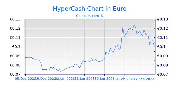 HyperCash Chart 3 Monate