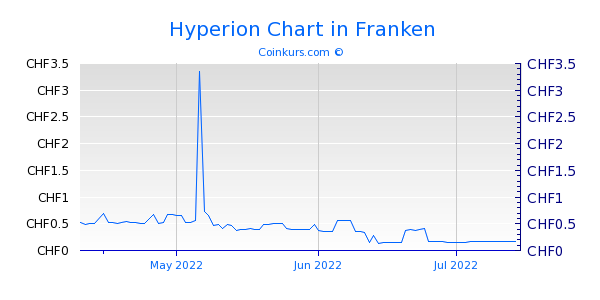 Hyperion Chart 3 Monate