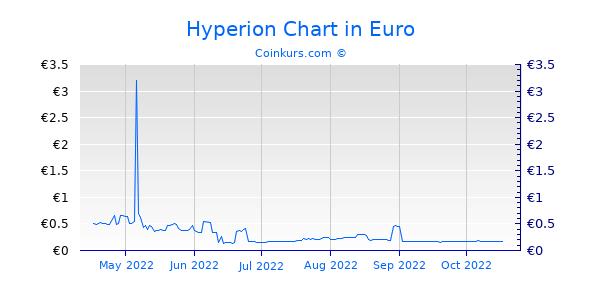 Hyperion Chart 6 Monate