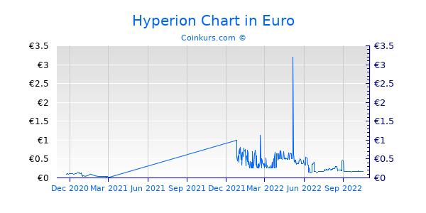 Hyperion Chart 1 Jahr