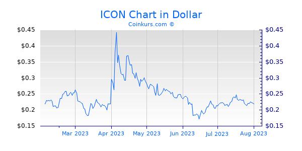 ICON Chart 6 Monate