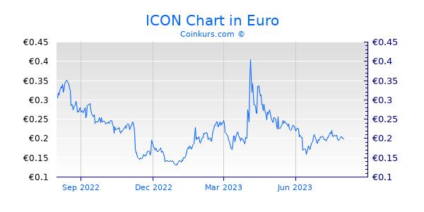 ICON Chart 1 Jahr
