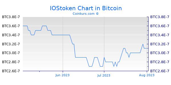 IOStoken Chart 3 Monate