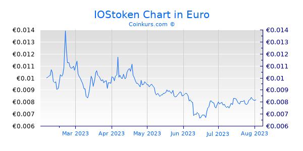 IOStoken Chart 6 Monate
