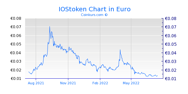 IOStoken Chart 1 Jahr