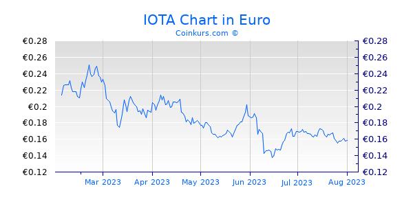 IOTA Chart 6 Monate