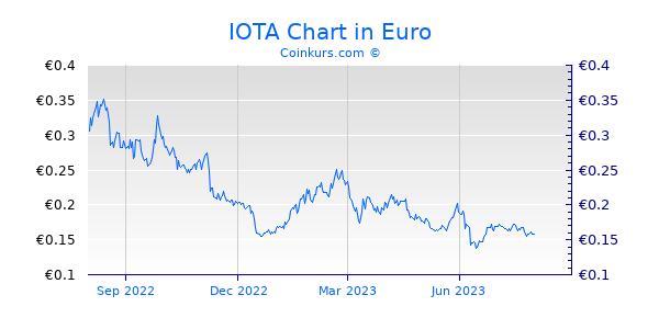 IOTA Chart 1 Jahr