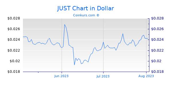 JUST Chart 3 Monate