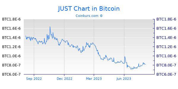 JUST Chart 1 Jahr