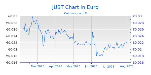 JUST Chart 6 Monate