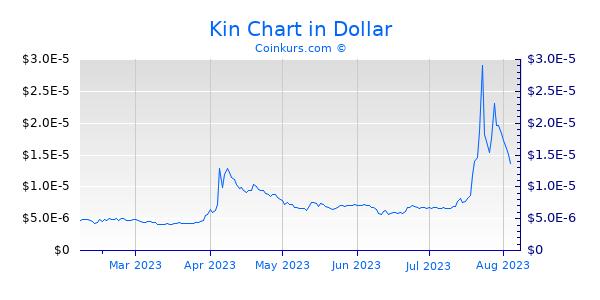 Kin Chart 6 Monate