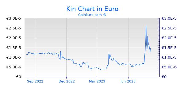 Kin Chart 1 Jahr
