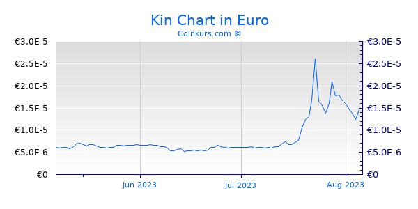 Kin Chart 3 Monate