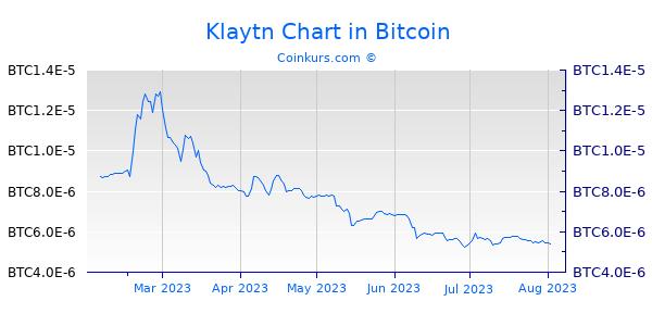Klaytn Chart 6 Monate