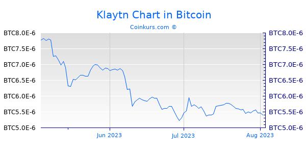 Klaytn Chart 3 Monate