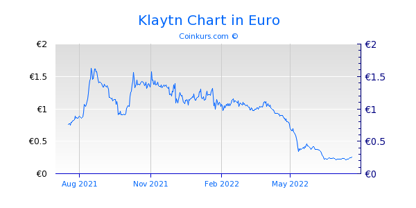 Klaytn Chart 1 Jahr