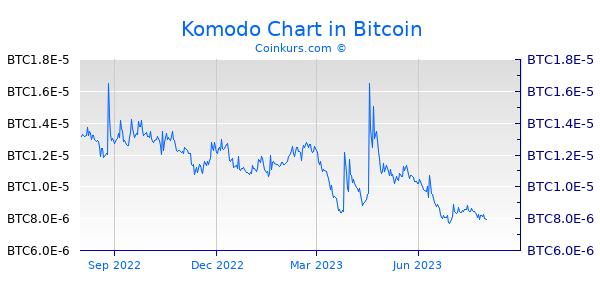 Komodo Chart 1 Jahr