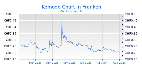 Komodo Chart 6 Monate