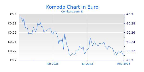 Komodo Chart 3 Monate