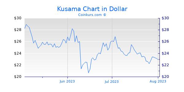 Kusama Chart 3 Monate