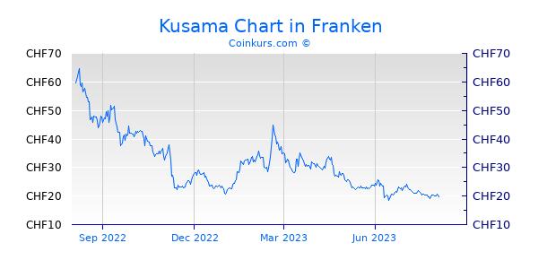 Kusama Chart 1 Jahr