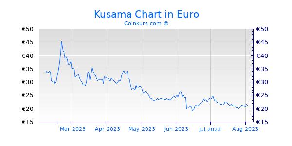 Kusama Chart 6 Monate