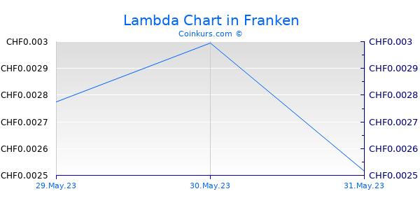Lambda Chart 6 Monate
