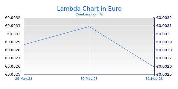 Lambda Chart 3 Monate