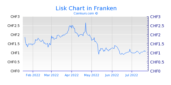 Lisk Chart 6 Monate