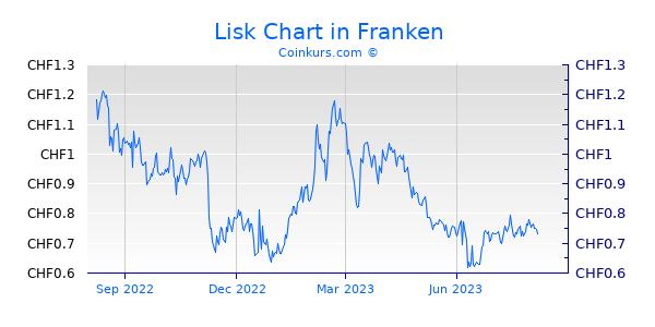 Lisk Chart 1 Jahr