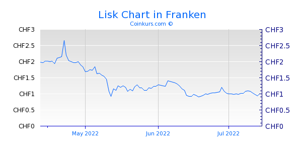 Lisk Chart 3 Monate