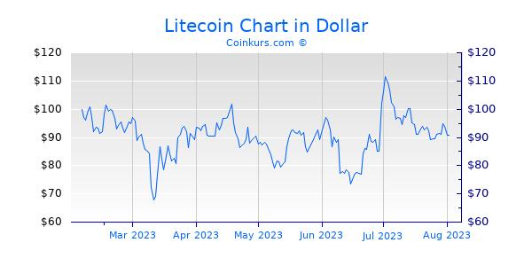 Litecoin Chart 6 Monate