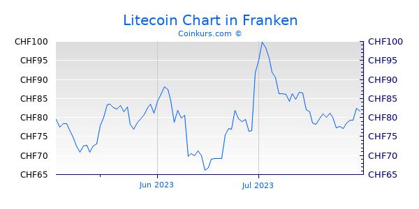 Litecoin Chart 3 Monate