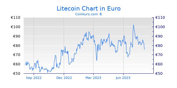 Litecoin Chart 1 Jahr