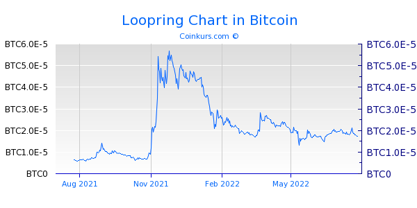 Loopring Chart 1 Jahr