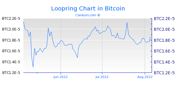 Loopring Chart 3 Monate