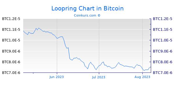 Loopring Chart 3 Monate