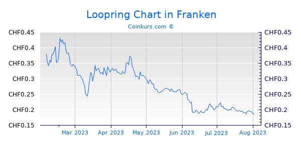 Loopring Chart 6 Monate