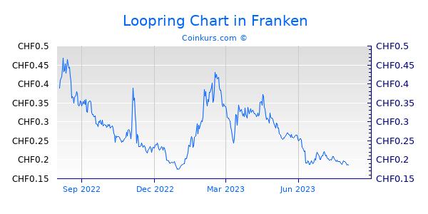 Loopring Chart 1 Jahr