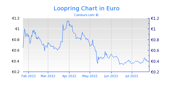 Loopring Chart 6 Monate