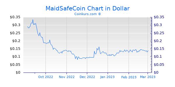 MaidSafeCoin Chart 6 Monate