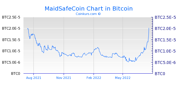 MaidSafeCoin Chart 1 Jahr