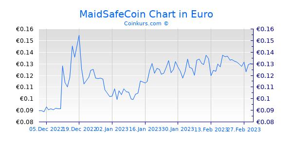 MaidSafeCoin Chart 3 Monate