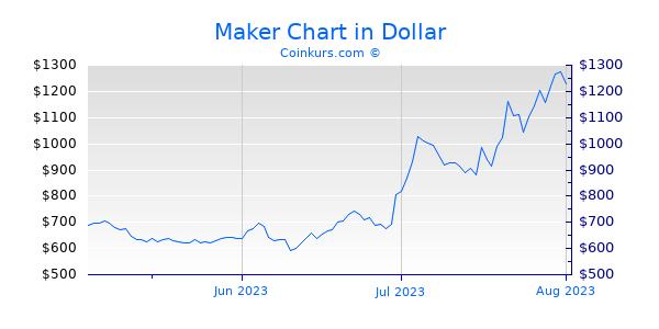 Maker Chart 3 Monate