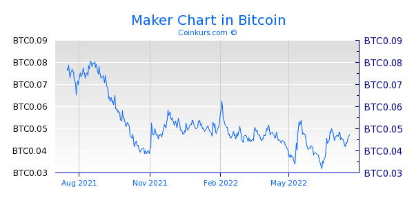 Maker Chart 1 Jahr