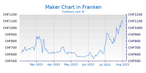 Maker Chart 6 Monate