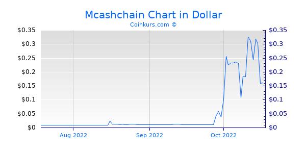 Mcashchain Chart 3 Monate