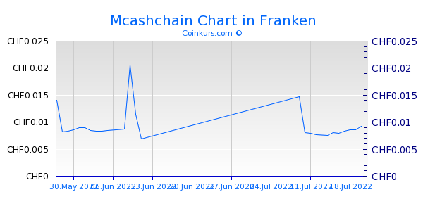 Mcashchain Chart 1 Jahr